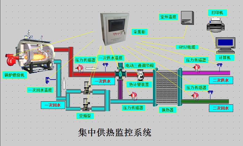 集中供热监控系统